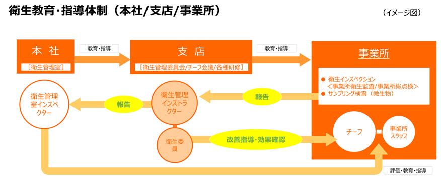 日清医療食品 衛生教育・指導体制