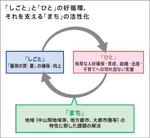 「しごと」と「ひと」の好循環、それを支える「まち」の活性化