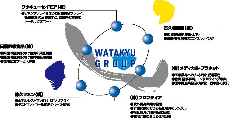 ワタキューグループ 全体図