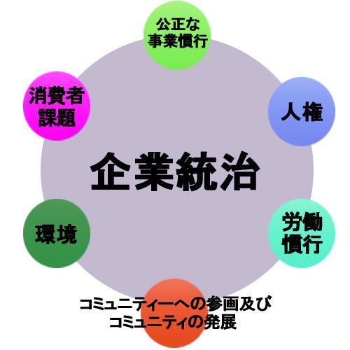 ISO26000/7つの中核主題