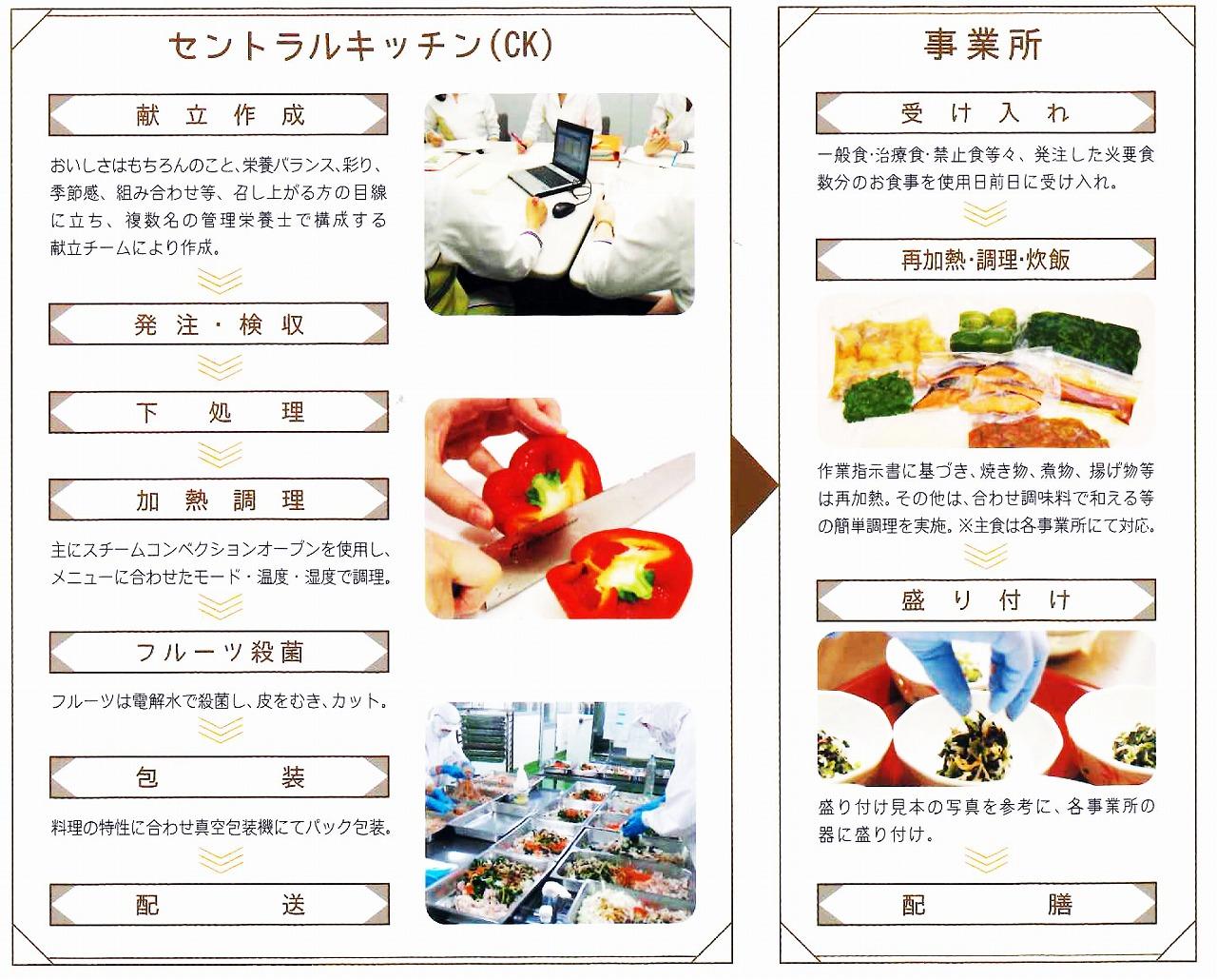 モバイルプラスの食事提供の流れ
