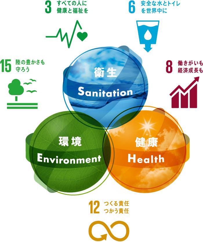 東京サラヤ株式会社 SDGs対応